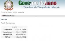 A Pescara crolla il tetto di una scuola sugli studenti, ma la priorità è il Tav!