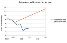 Ultimi dati sul traffico merci in Val Susa: ancora una volta smentite le previsioni dei veggenti Tav