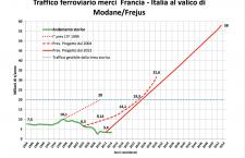 Colpi di martello sui chiodi della bara: la lunga (non-)morte del TAV Torino – Lione