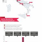 Alta velocità Torino-Salerno, un investimento giustificato?